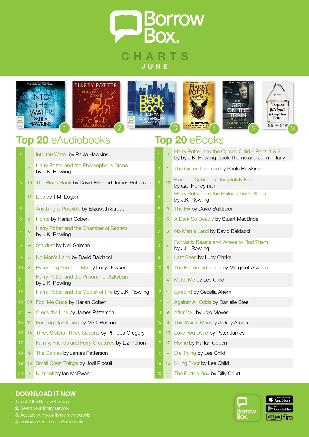 Top 20 eBooks for June - Offaly County Council
